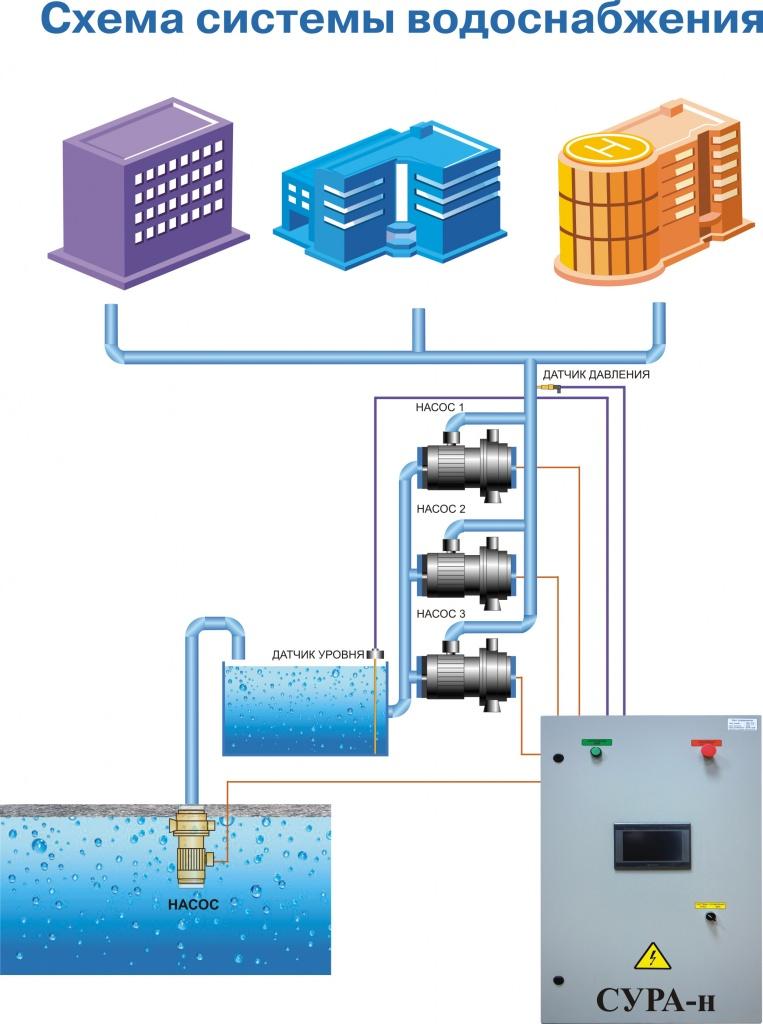 схема системы водоснабжения.